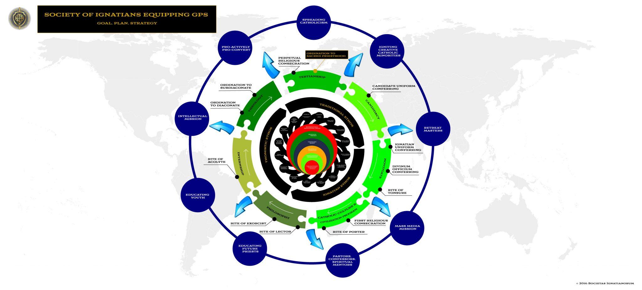 GPS-Goal-Plan-Strategy-Infog